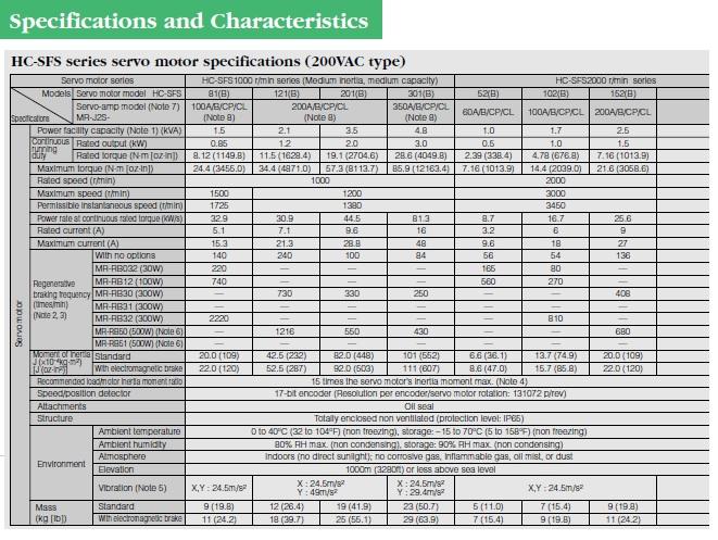 Mitsubishi Servo Motor HC-SFS-81B data sheet